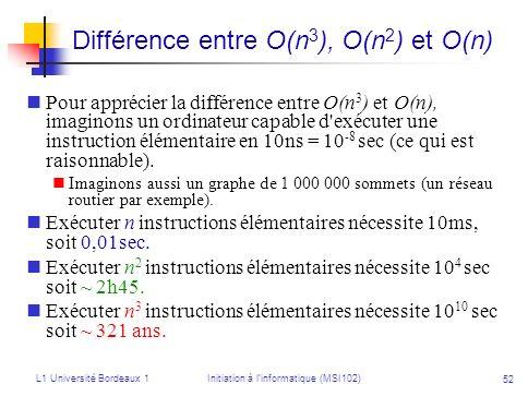 Différence entre O(n3), O(n2) et O(n)