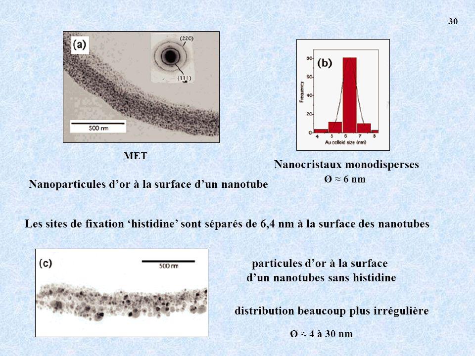 Nanocristaux monodisperses