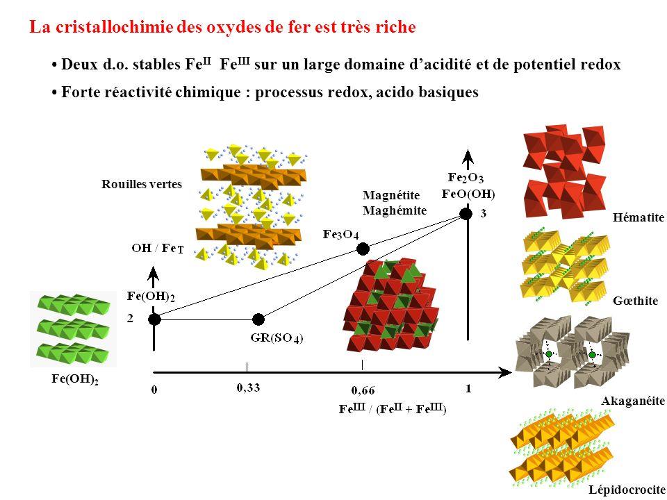 La cristallochimie des oxydes de fer est très riche