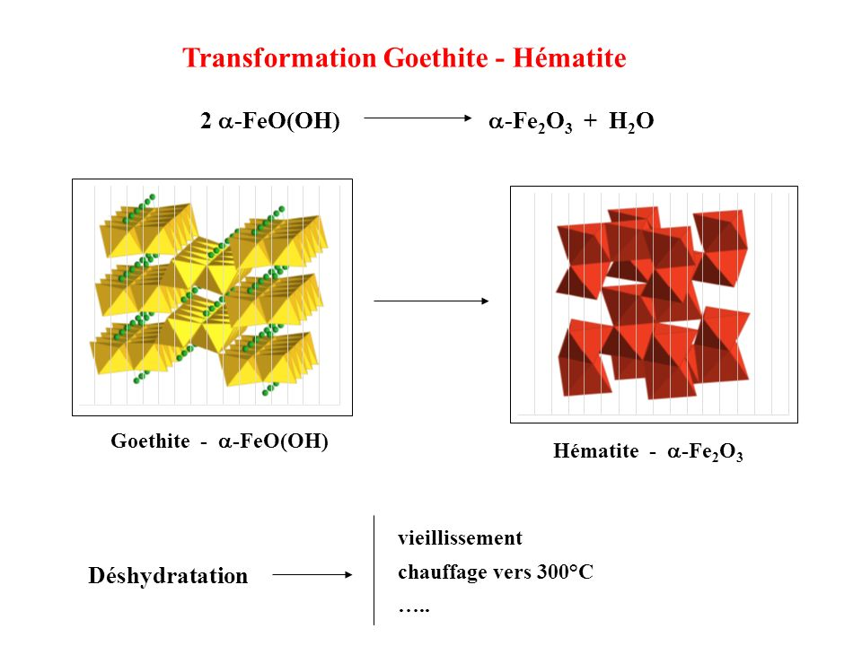 Transformation Goethite - Hématite