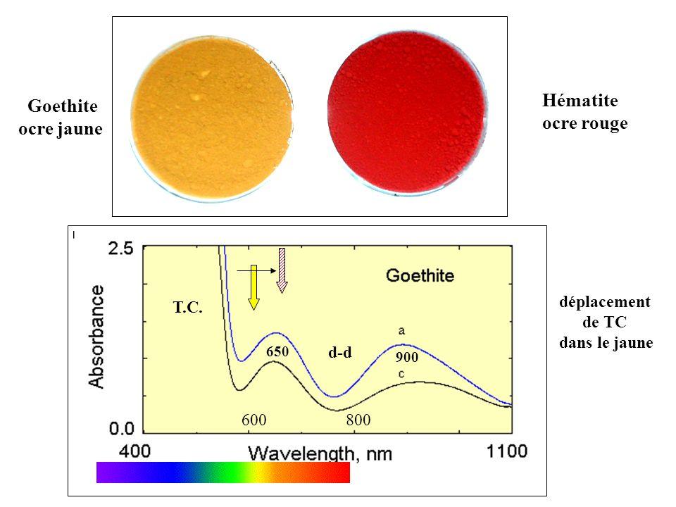 Hématite Goethite ocre rouge ocre jaune T.C. d-d 600 800 déplacement