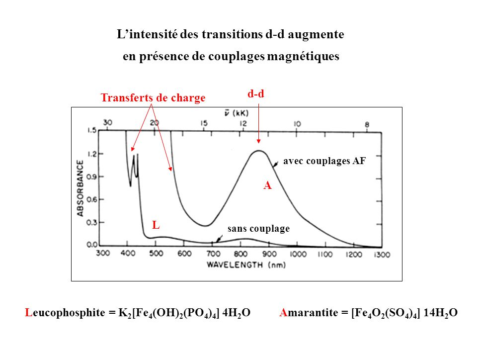L'intensité des transitions d-d augmente