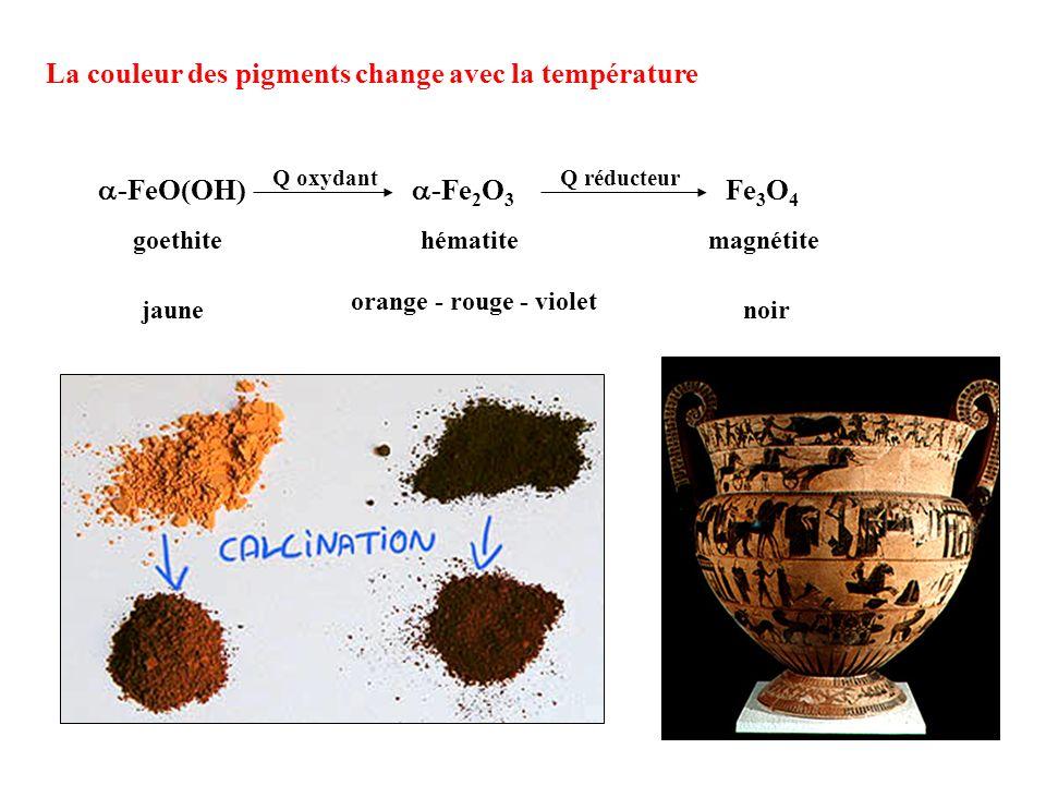 La couleur des pigments change avec la température