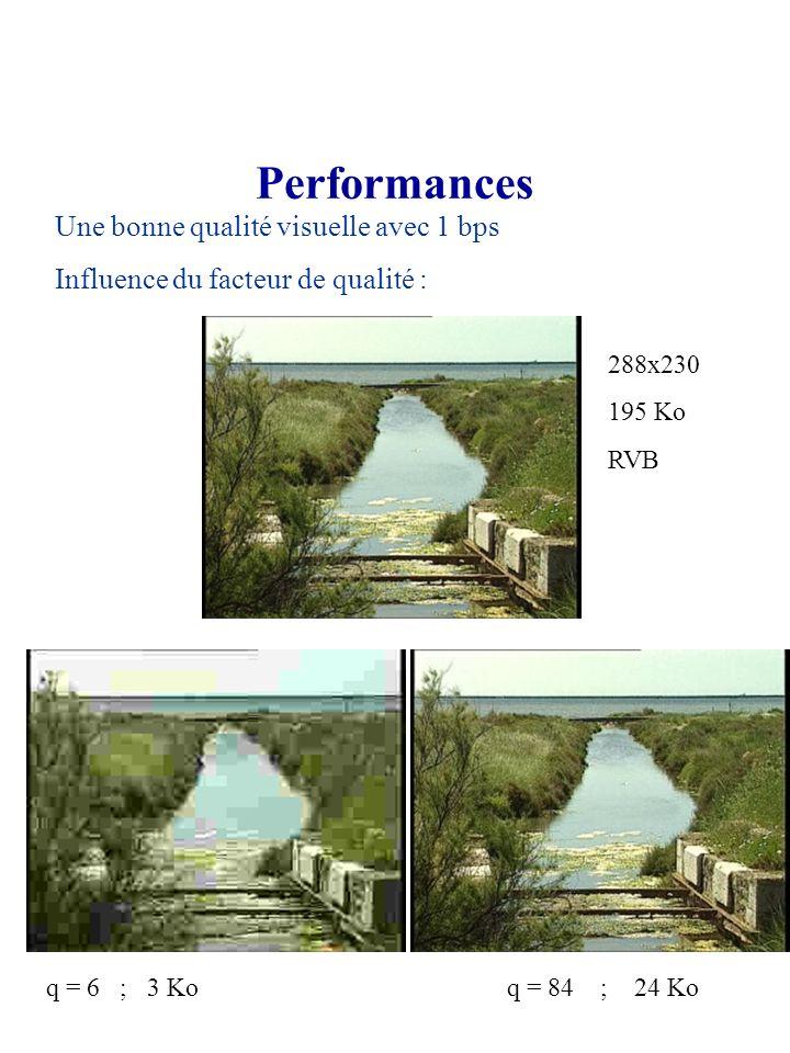 Performances Une bonne qualité visuelle avec 1 bps