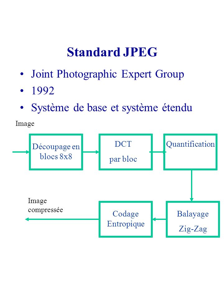 Standard JPEG Joint Photographic Expert Group 1992