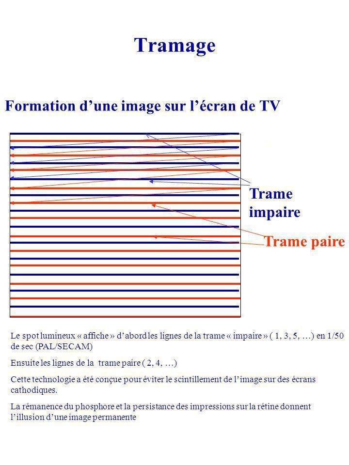 Tramage Formation d'une image sur l'écran de TV Trame impaire