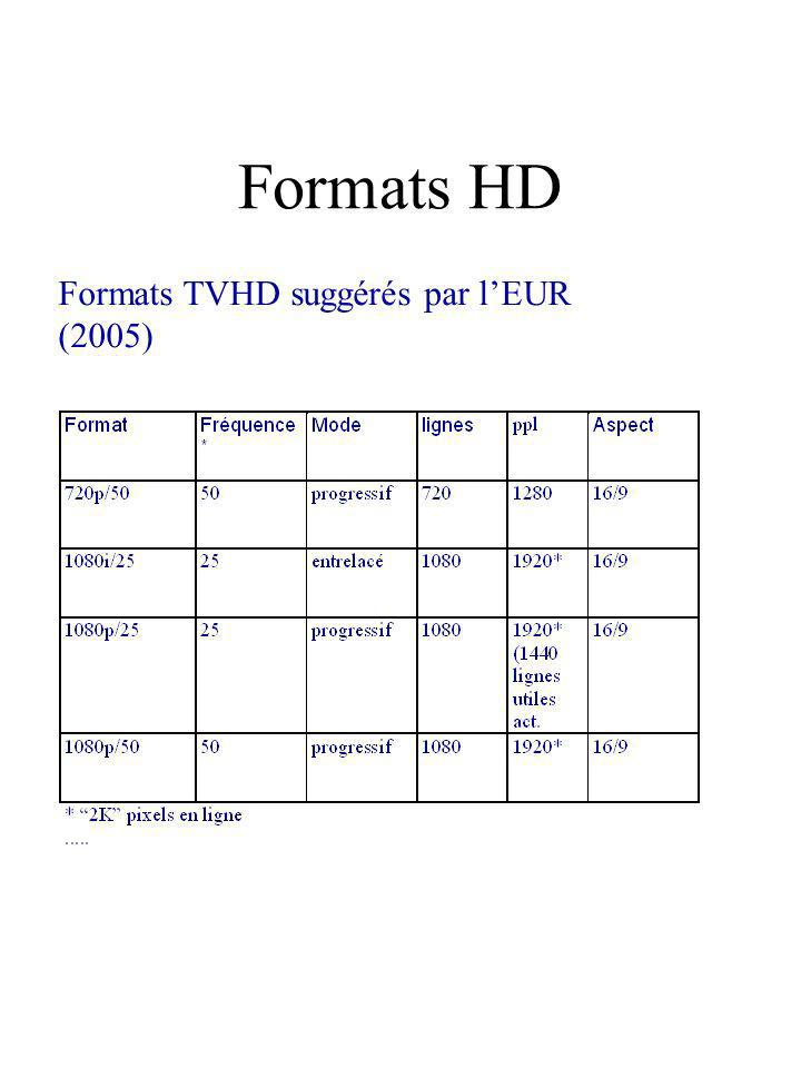 Formats HD Formats TVHD suggérés par l'EUR (2005)