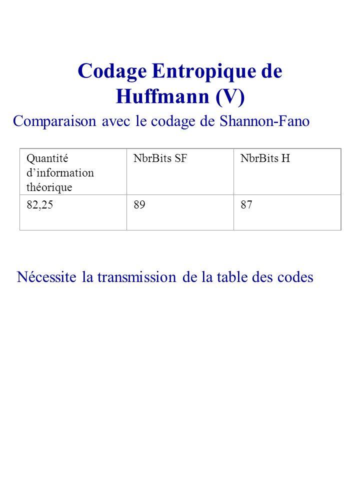 Codage Entropique de Huffmann (V)