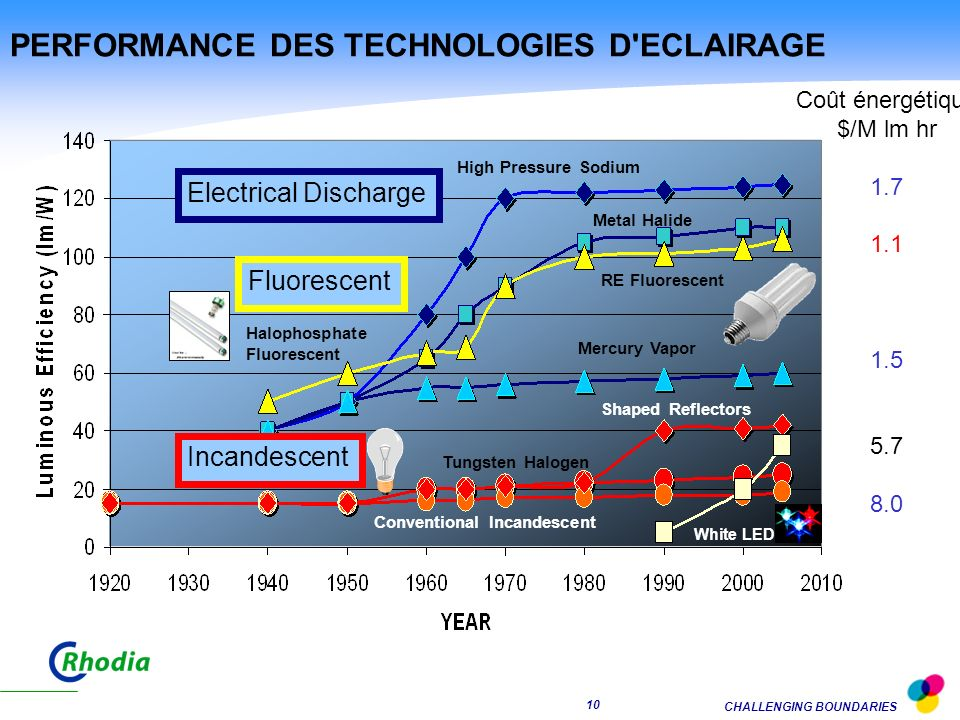 PERFORMANCE DES TECHNOLOGIES D ECLAIRAGE