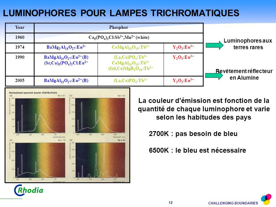 LUMINOPHORES POUR LAMPES TRICHROMATIQUES
