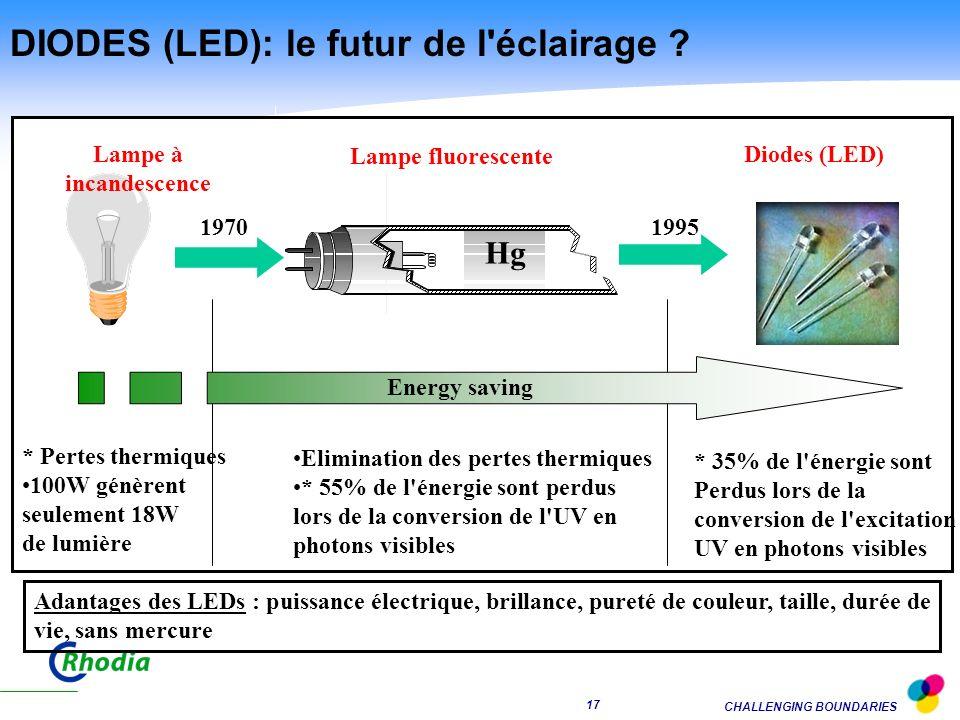 DIODES (LED): le futur de l éclairage