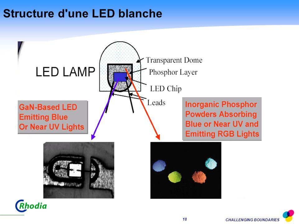 Structure d une LED blanche