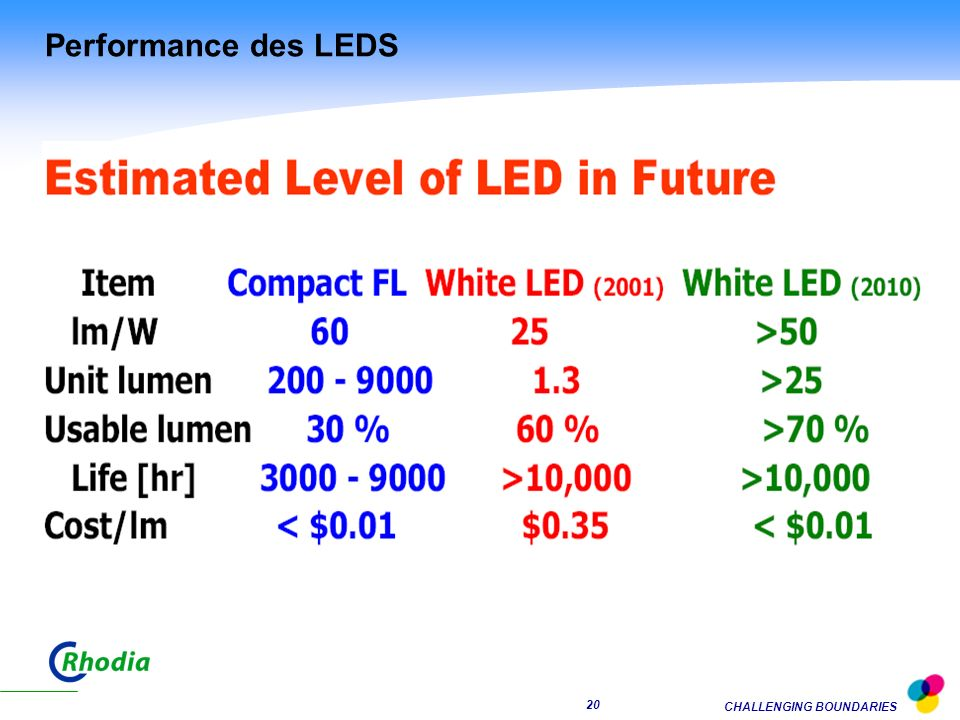 Performance des LEDS