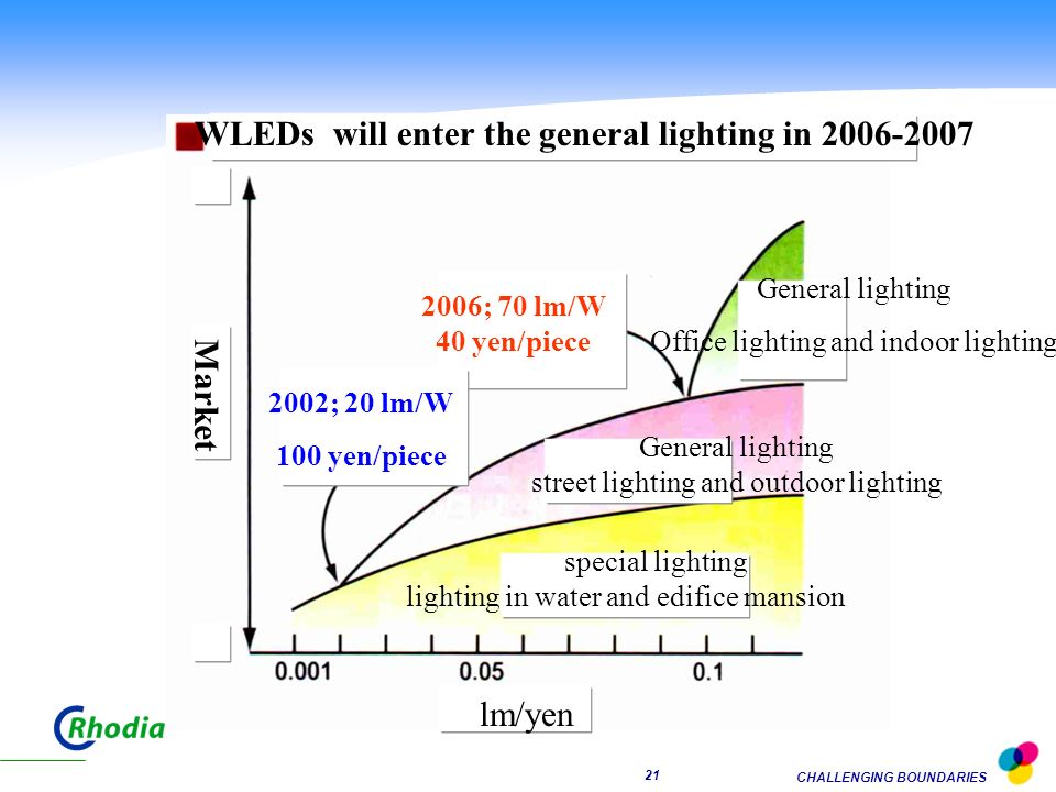 WLEDs will enter the general lighting in 2006-2007