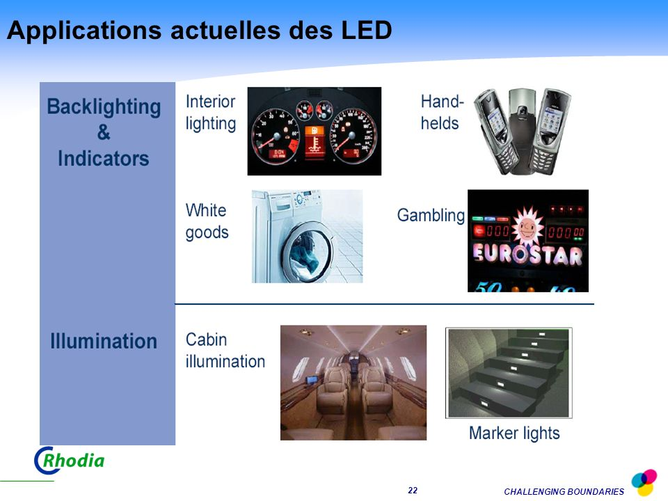 Applications actuelles des LED
