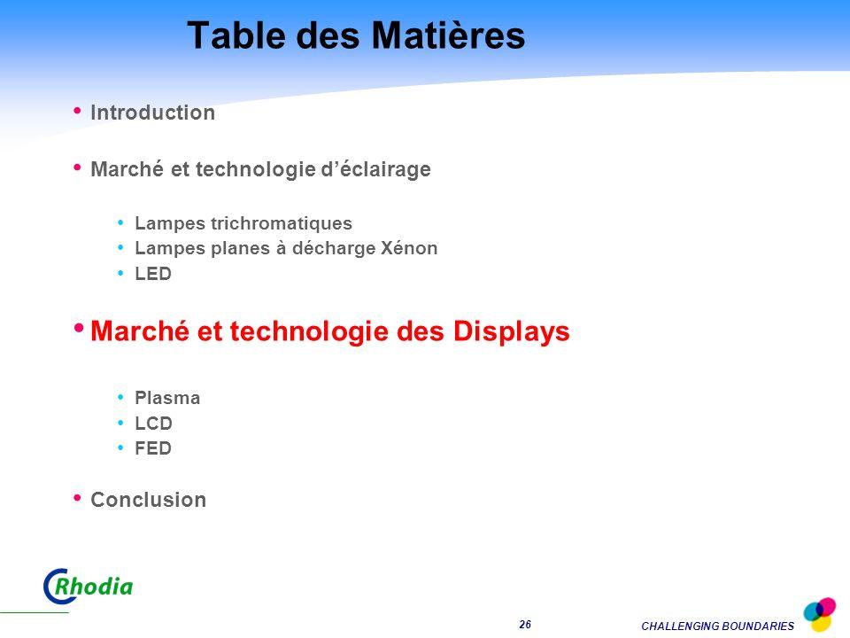 Table des Matières Marché et technologie des Displays Introduction