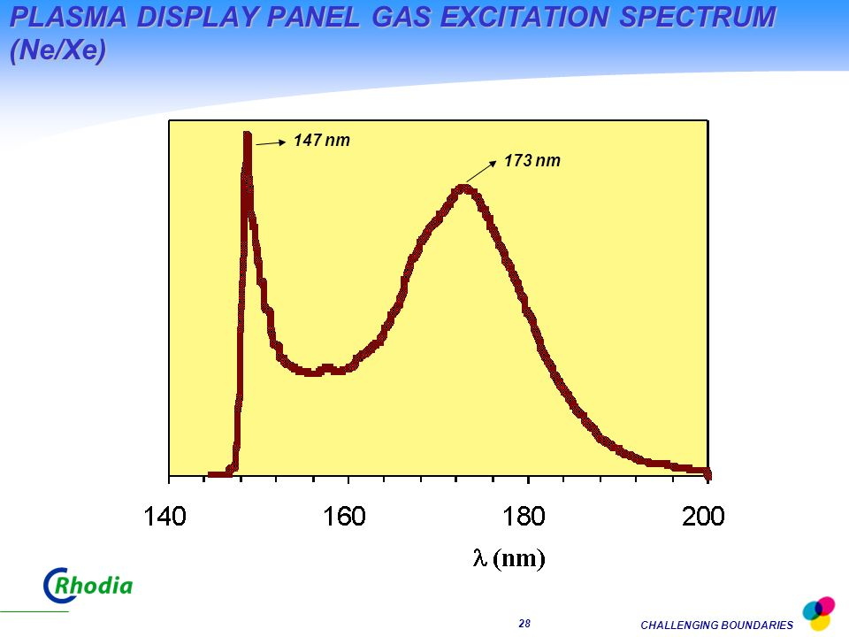 PLASMA DISPLAY PANEL GAS EXCITATION SPECTRUM (Ne/Xe)
