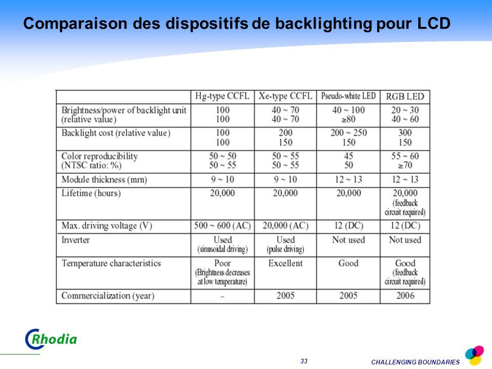 Comparaison des dispositifs de backlighting pour LCD
