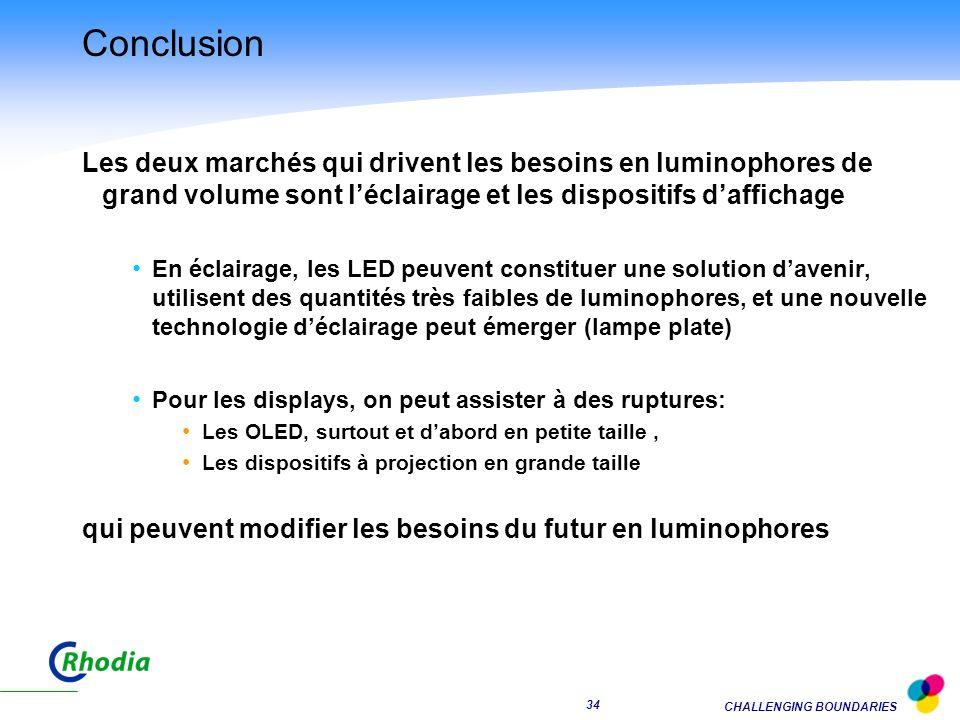 Conclusion Les deux marchés qui drivent les besoins en luminophores de grand volume sont l'éclairage et les dispositifs d'affichage.