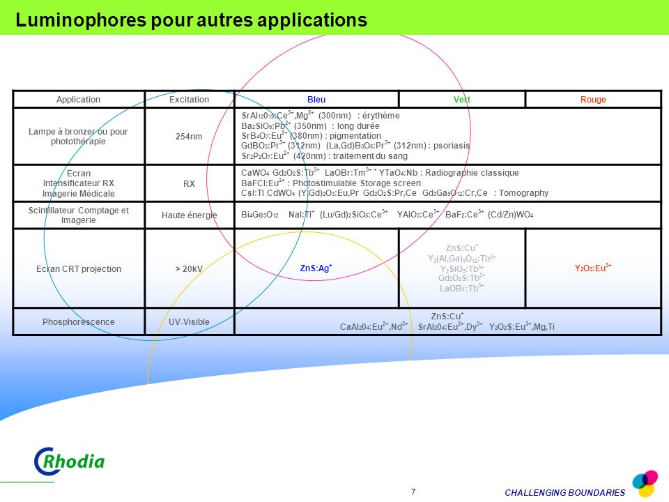 Luminophores pour autres applications