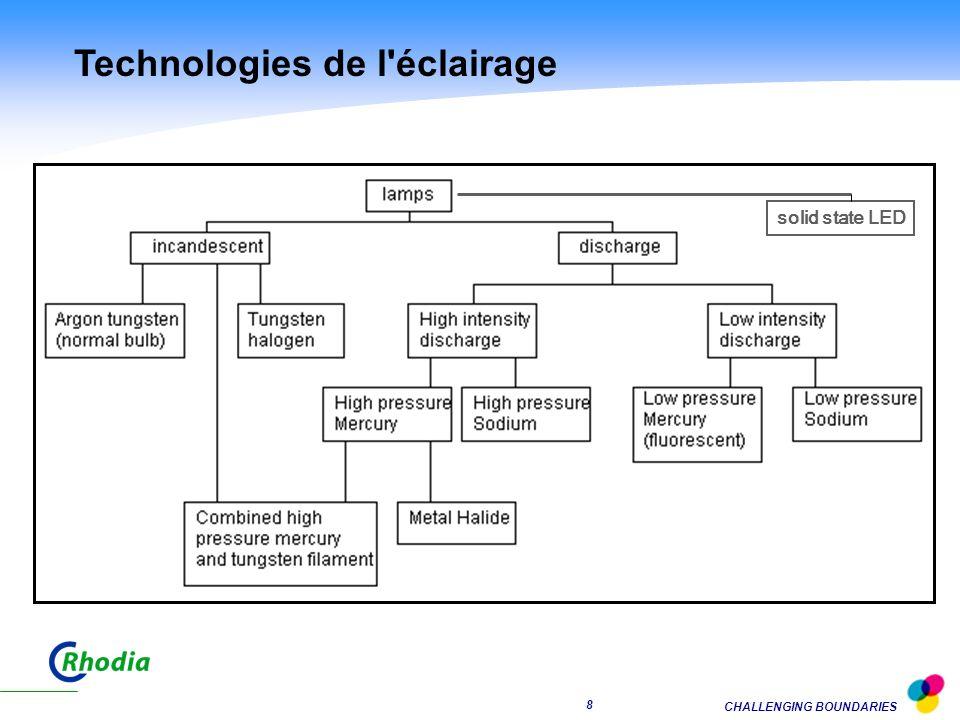 Technologies de l éclairage