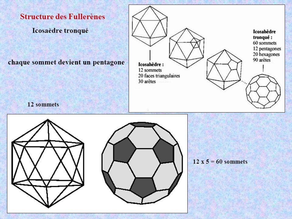 Structure des Fullerènes