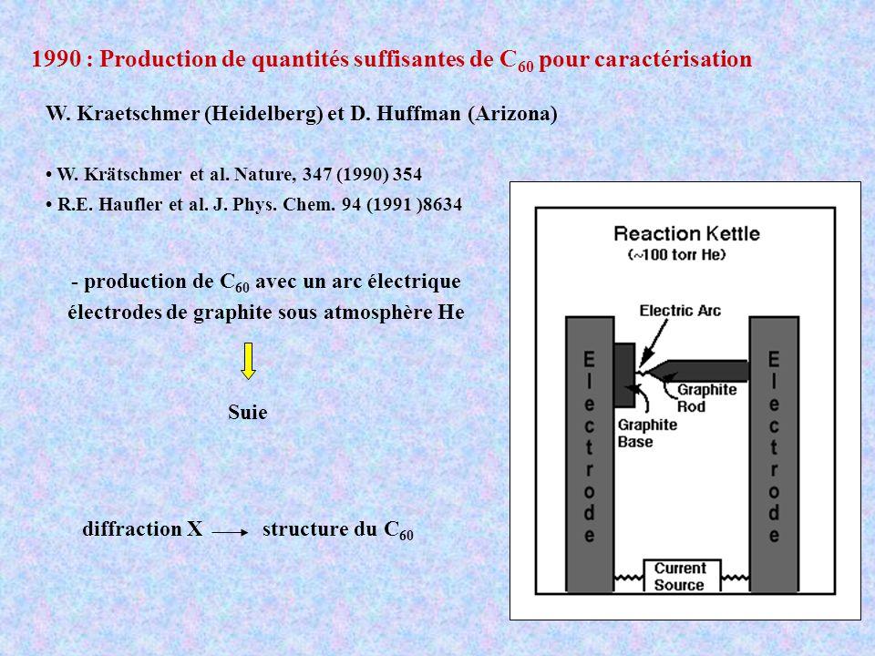 1990 : Production de quantités suffisantes de C60 pour caractérisation