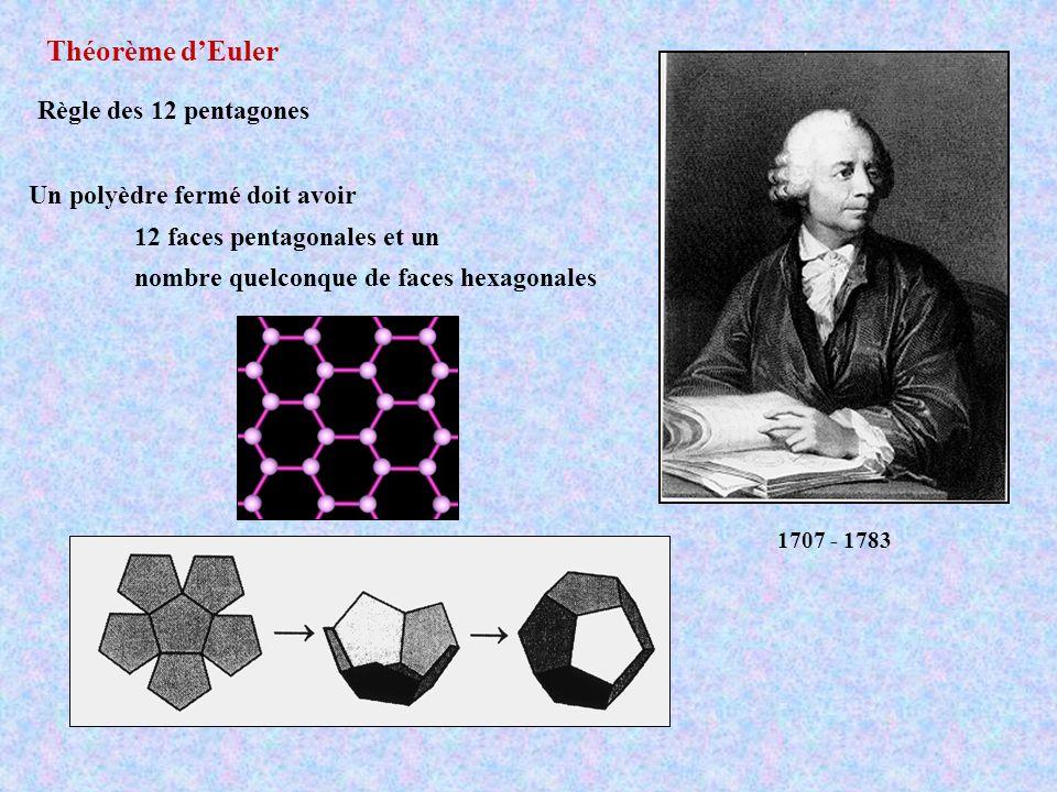 Théorème d'Euler Règle des 12 pentagones Un polyèdre fermé doit avoir