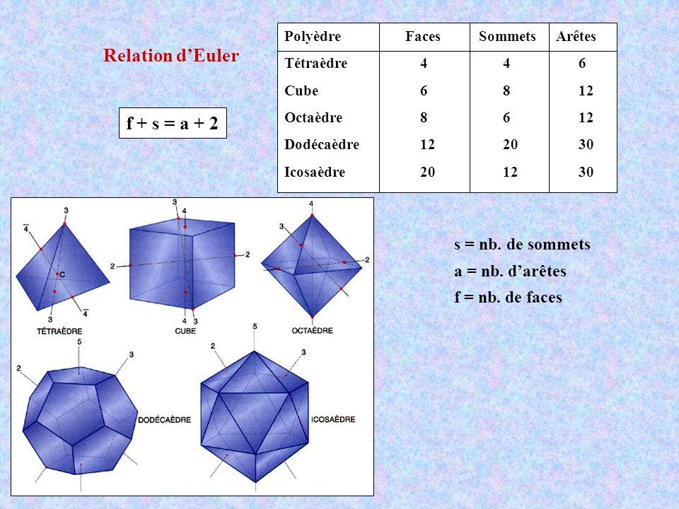 Relation d'Euler f + s = a + 2 s = nb. de sommets a = nb. d'arêtes