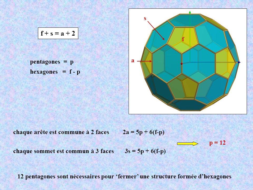 f + s = a + 2 s f a pentagones = p hexagones = f - p p = 12