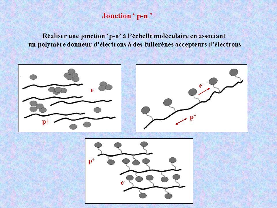 Réaliser une jonction 'p-n' à l'échelle moléculaire en associant
