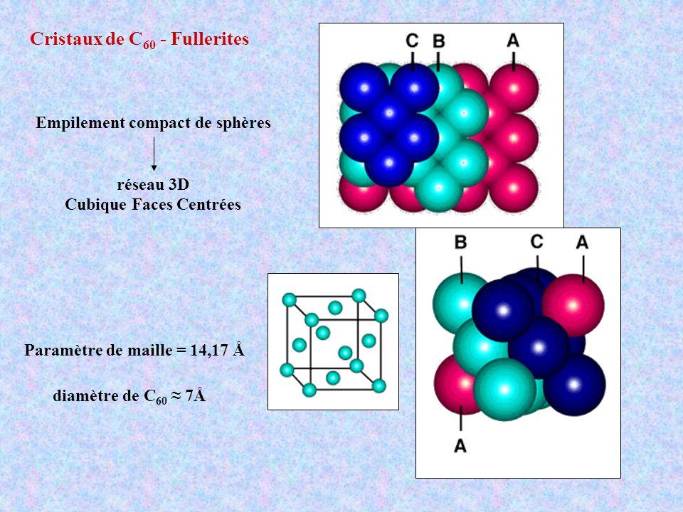 Empilement compact de sphères Cubique Faces Centrées