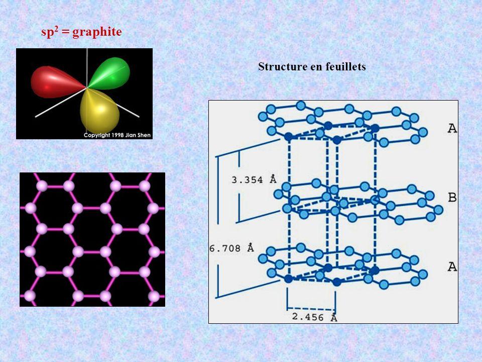sp2 = graphite Structure en feuillets