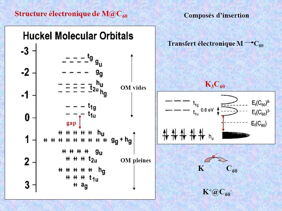Structure électronique de M@C60