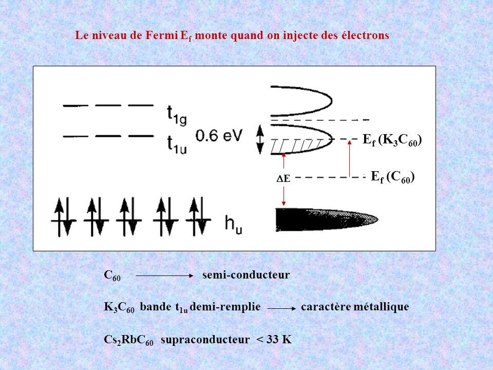 Le niveau de Fermi Ef monte quand on injecte des électrons