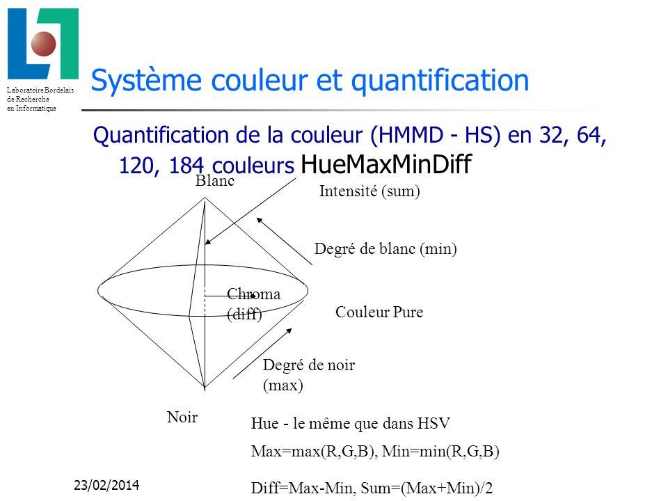 Système couleur et quantification