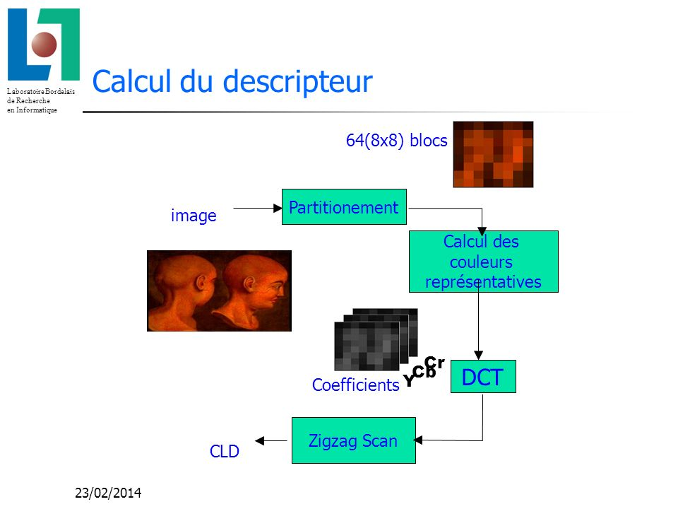 Calcul du descripteur DCT 64(8x8) blocs Partitionement image