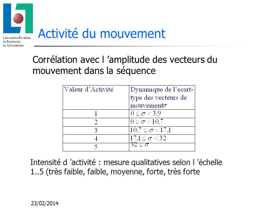 Activité du mouvement Corrélation avec l 'amplitude des vecteurs du mouvement dans la séquence.