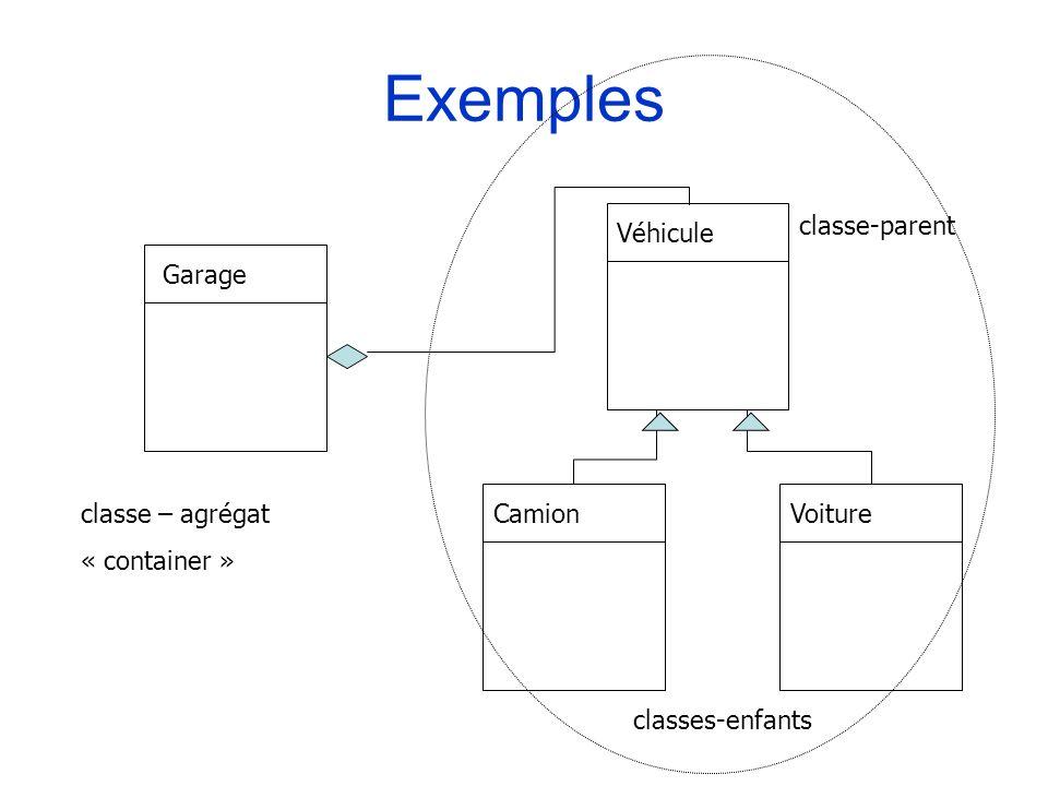 Exemples classe-parent Véhicule Garage classe – agrégat « container »