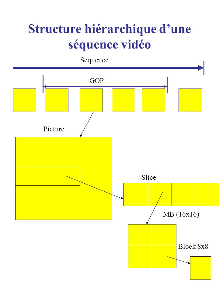 Structure hiérarchique d'une séquence vidéo