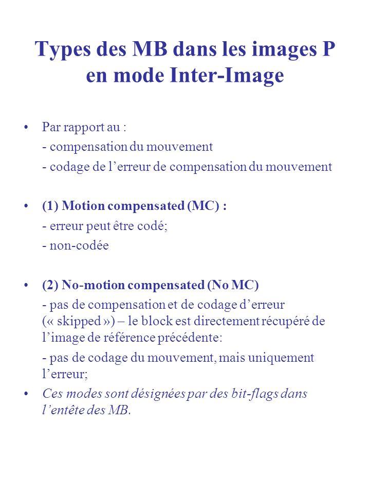 Types des MB dans les images P en mode Inter-Image