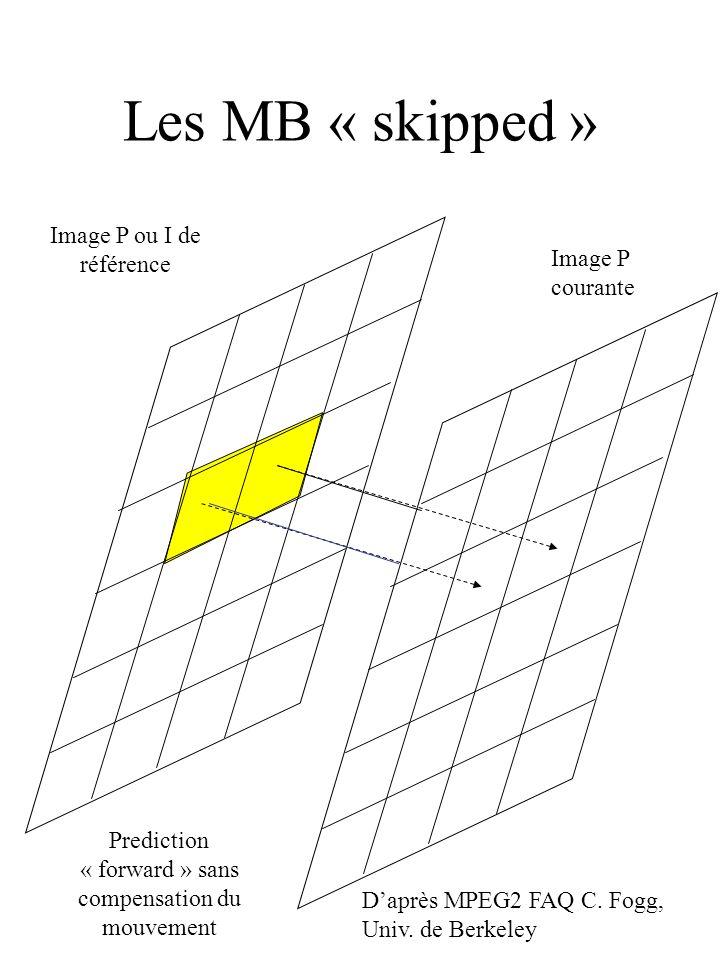 Les MB « skipped » Image P ou I de référence Image P courante