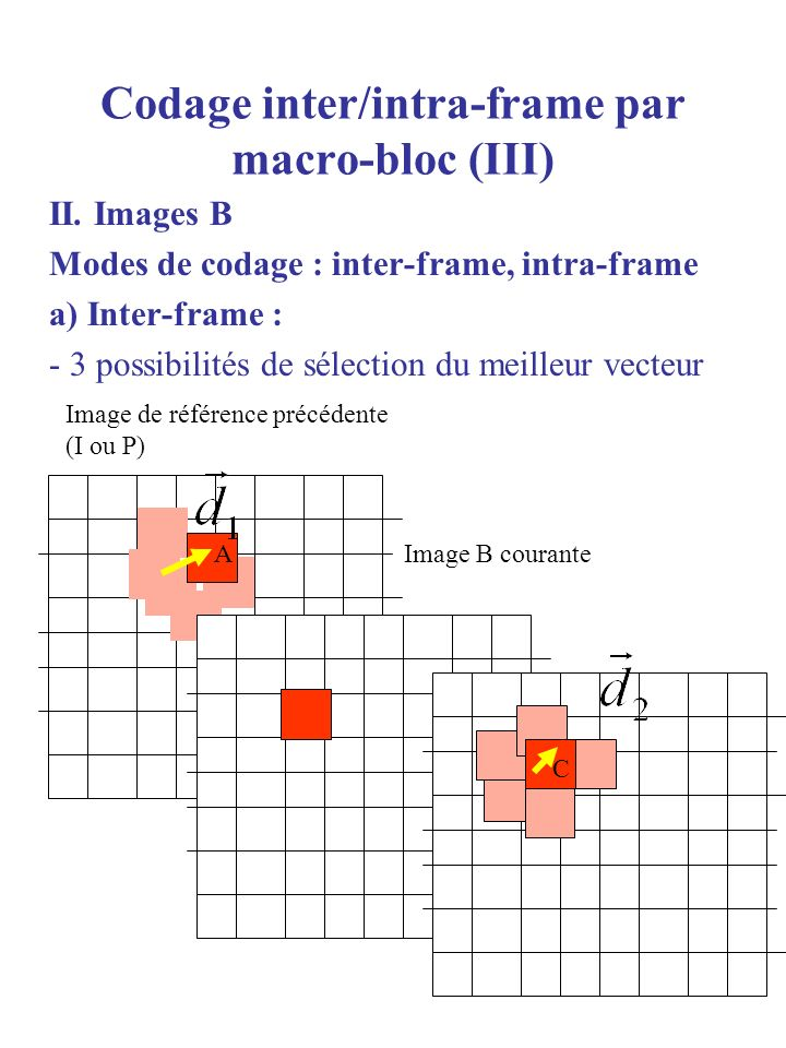 Codage inter/intra-frame par macro-bloc (III)