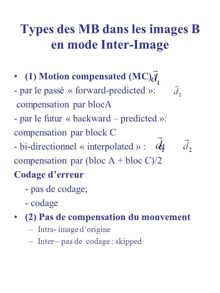 Types des MB dans les images B en mode Inter-Image