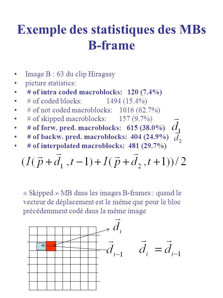 Exemple des statistiques des MBs B-frame
