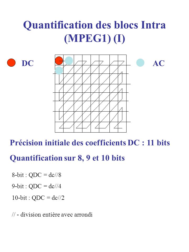 Quantification des blocs Intra (MPEG1) (I)