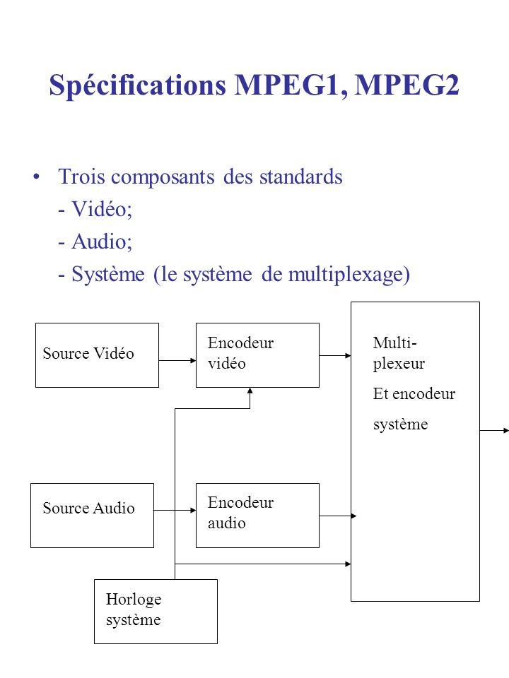 Spécifications MPEG1, MPEG2