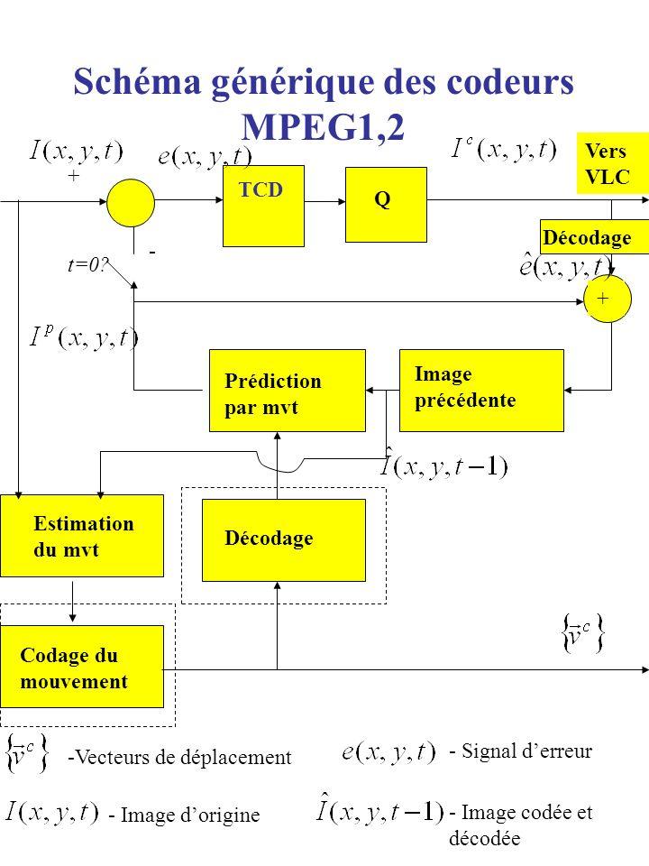 Schéma générique des codeurs MPEG1,2