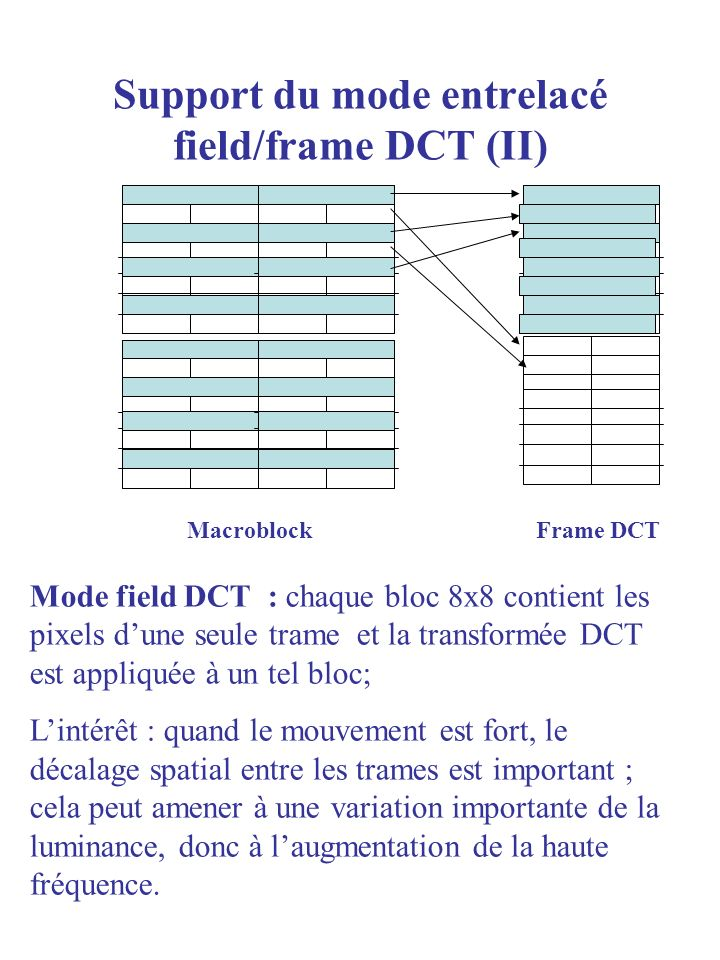 Support du mode entrelacé field/frame DCT (II)