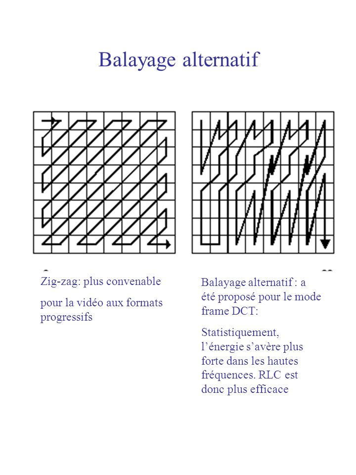 Balayage alternatif Zig-zag: plus convenable